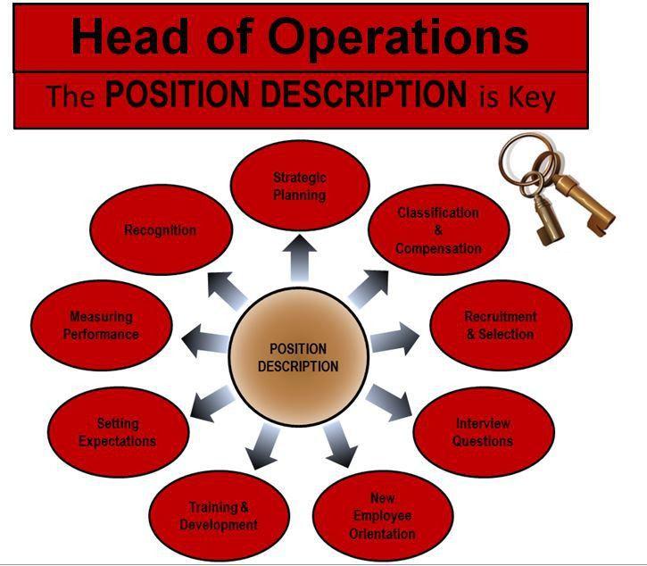 JOB DESCRIPTION OF FLEET DISPATCHERS