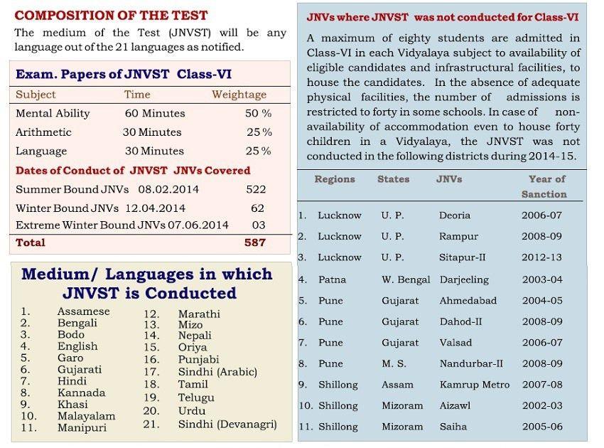 Navodaya Vidyalaya Class 6th Admission Form 2017-2018