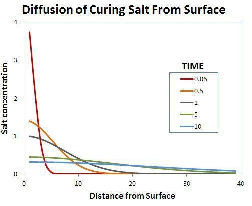 salt diffusion