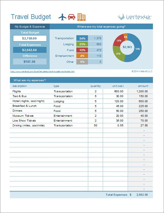 Budget Worksheet | Travel Cost Estimator
