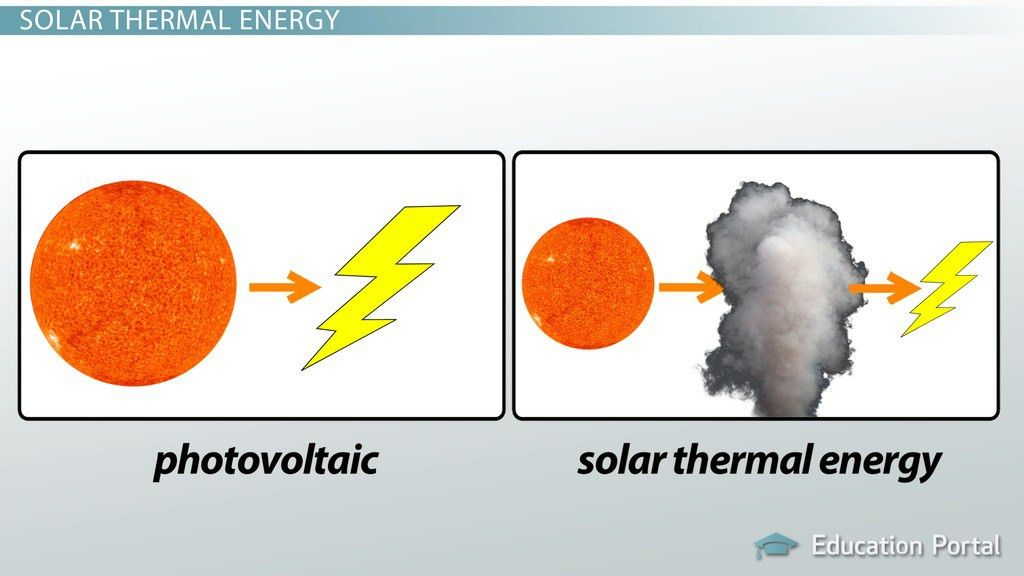 What Are Solar Panels? - Photovoltaic Solar Cells and Solar ...