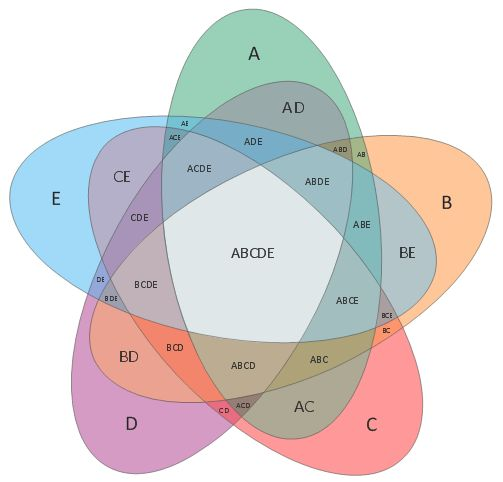 Venn Diagram Template | Venn Diagram Template for Word | 3 Circle ...