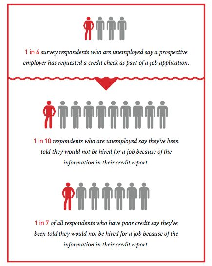 Discredited: How Employment Credit Checks Keep Qualified Workers ...