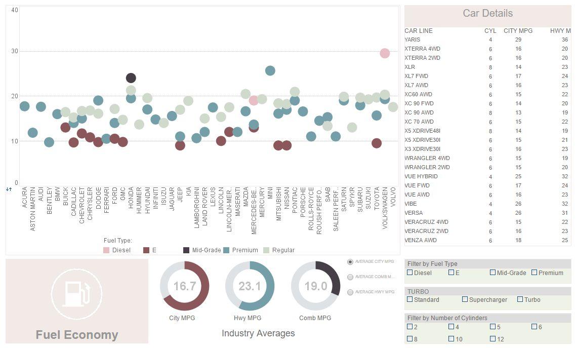Multidimensional Data Analysis Dashboard | InetSoft Product ...