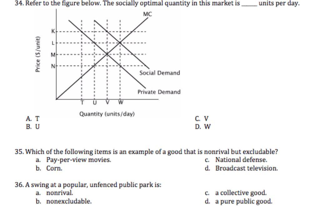 34. Refer To The Figure Below. The Socially Optima... | Chegg.com