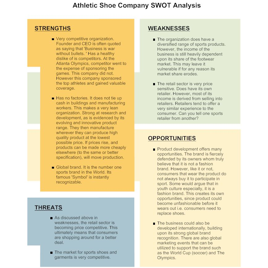 Free Swot Analysis | SWOT Examples - Sample SWOT Analysis Diagrams ...