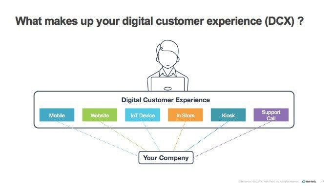 Digital Customer Experience (DCX): What Goes Into It