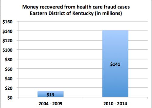 Authorities add staff to pursue health care fraud, with several ...