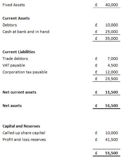 Demystifying Your Accounts - Part 4 The Balance Sheet