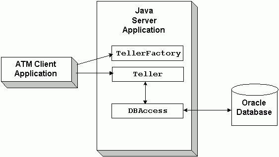 The JDBC Bankapp Sample Application