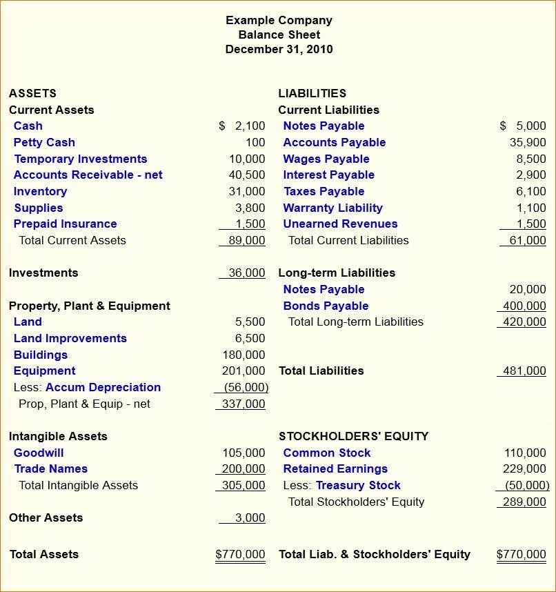 4 classified balance sheet example | Ganttchart Template