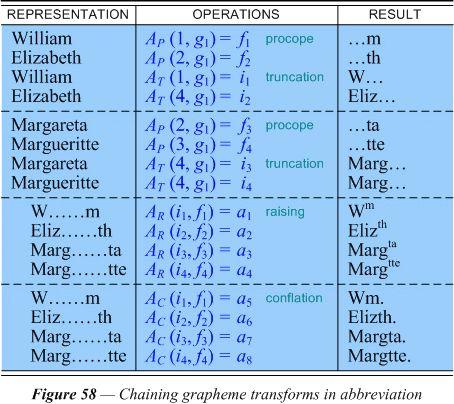 Orthographic abbreviation