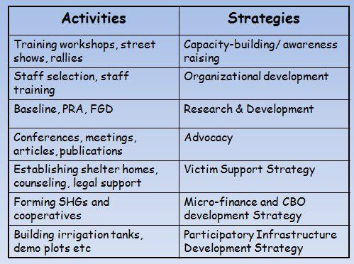 The difference between Strategies and Activities? - Funds for NGOs