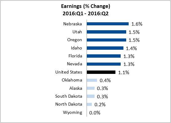 BEA: News Release: State Personal Income: Second Quarter 2016