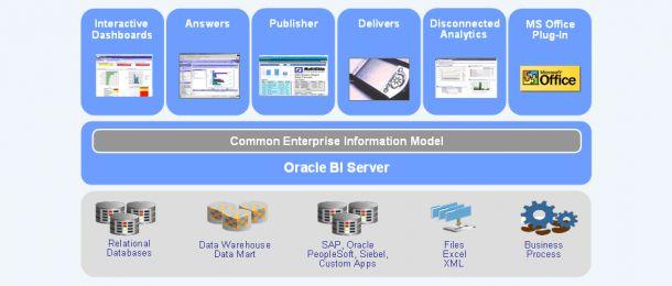 Obiee Sample Resume Jobs Components Of Oracle BI Enterprise ...