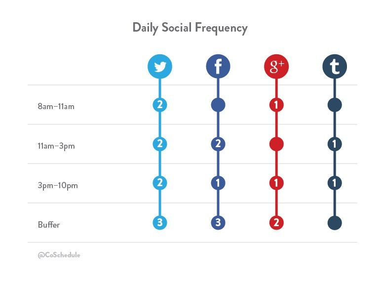 How to Create and Schedule a Social Media Content Plan