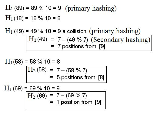 Hashing Notes for Computer Science & IT