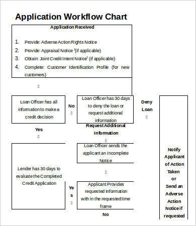 Workflow Chart Template - 9+ Free Word, PDF Documents Download ...