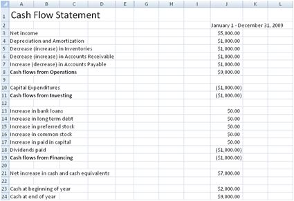 Free Cash Flow Statement Spreadsheet Template