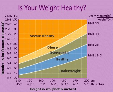 fdfspofu: height weight chart for men