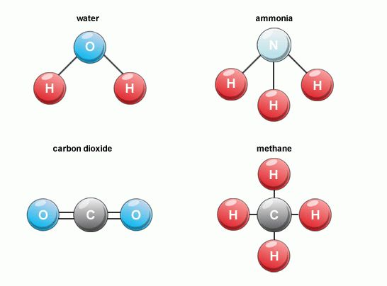 Atoms, Elements, Molecules, And Compounds - Lessons - Tes Teach