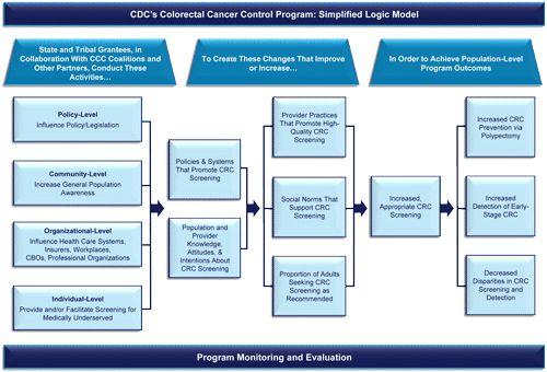 CDC - Simplified Logic Model - CRCCP