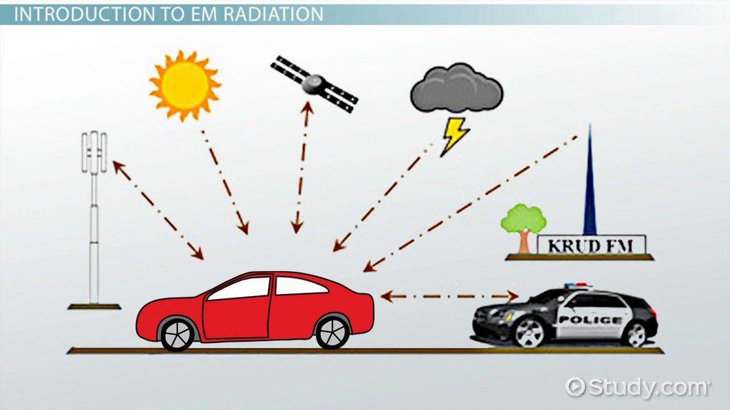 What is Electromagnetic Radiation? - Wavelength, Spectrum & Energy ...