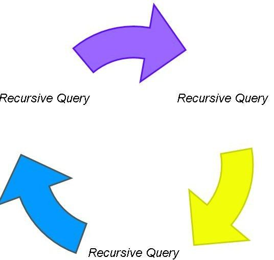 Teradata Recursive Query Syntax with Example – Teradata SQL Tutorial