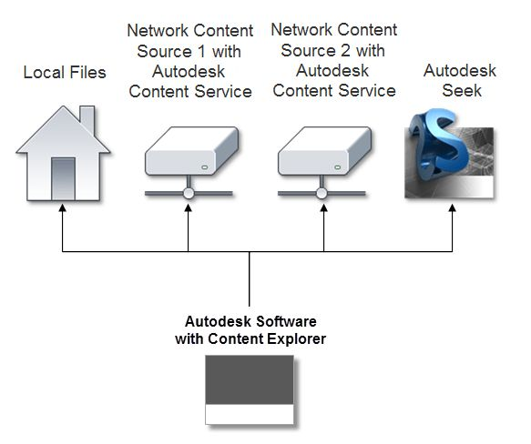 About Planning Autodesk Content Service Installations | AutoCAD ...