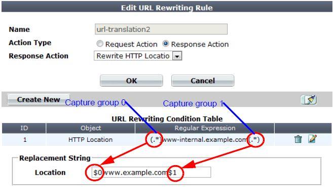 Rewriting & redirecting