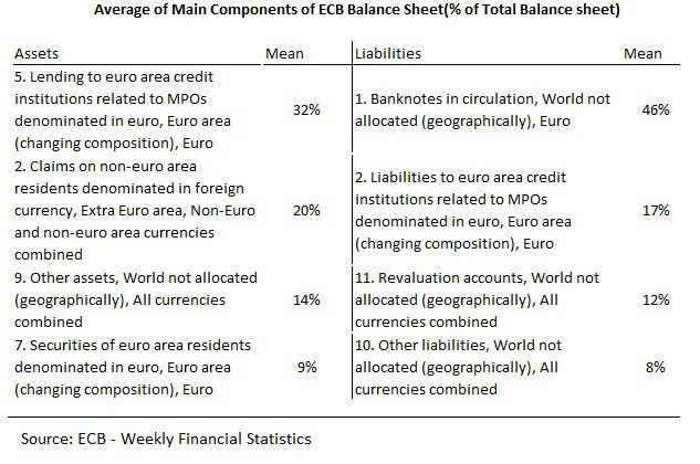 ECB Balance Sheet: Composition, Scope and Limits | Place du Luxembourg