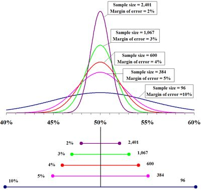 Confidence Intervals | Boundless Statistics