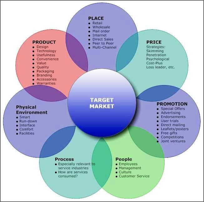 7Ps-of-Services-Marketing | Marketing Strategy | Pinterest