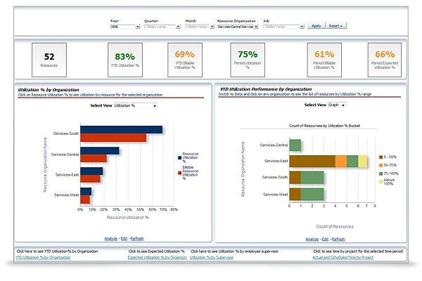 Oracle Project Analytics