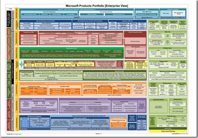 Microsoft Products Portfolio in One Page! – NonSoloSecurity Blog ...