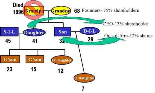 Genograms — Center for Family Business Dynamics