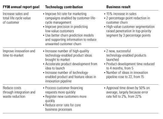 Memo to the CEO: Why we need an annual report for technology ...