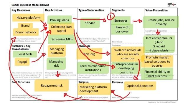 Social business-model-canvas-example