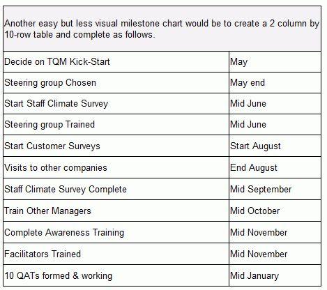 Milestone Plans (Word)