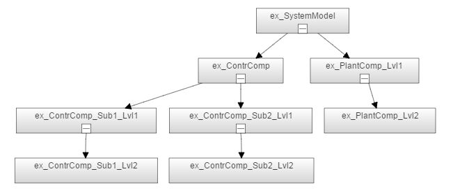 Partition Data for Model Reference Hierarchy Using Data ...