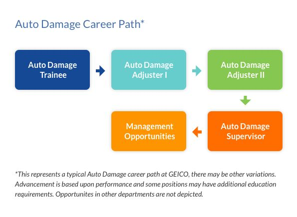 GEICO Careers | Auto Damage Careers