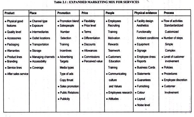 7 Elements used in Marketing Mix for Services