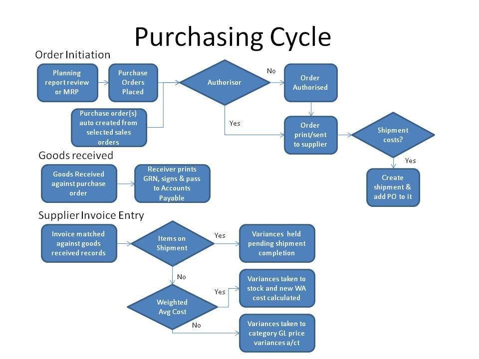 Purchasing using webERP | Dale Scott, P.Eng.