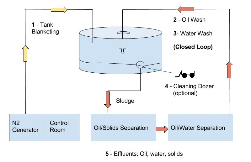 Crude Oil Tank Cleaning Systems | ZP Technologies