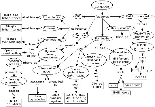 Concept Mapping (for CISC474, P. Conrad)