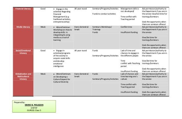 Personal lifelong learning plan & reaction paper