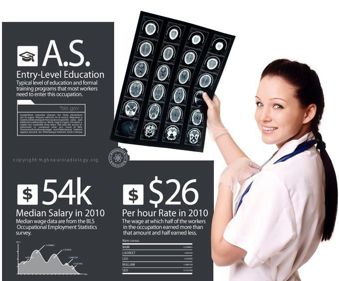 Radiology Technician - Your Online Guide To A Career As A ...