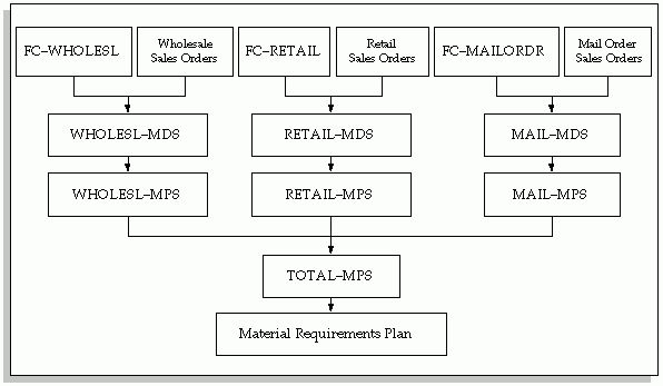 Oracle MRP User's Guide