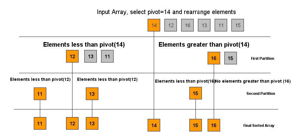 Understanding quicksort algorithm | coding algorithms