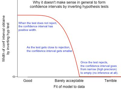 The Fallacy of Placing Confidence in Confidence Intervals ...